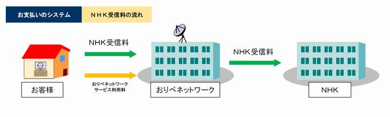 NHK05